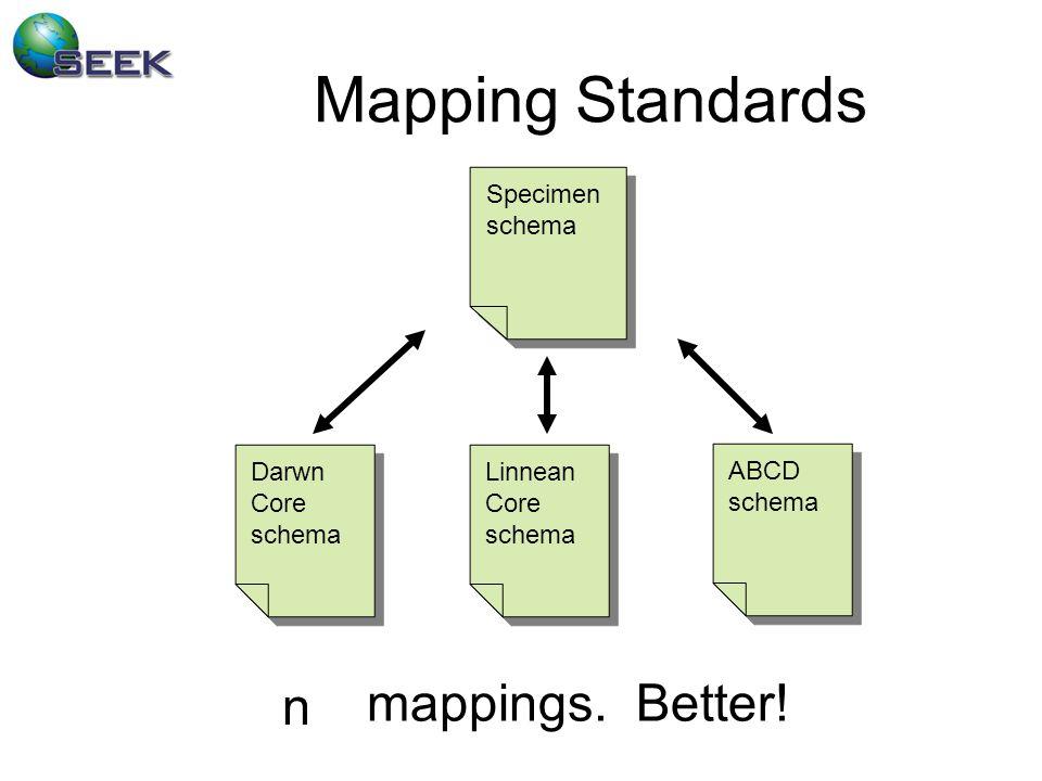 Mapping Standards Darwn Core schema Darwn Core schema ABCD schema ABCD schema Linnean Core schema Linnean Core schema mappings.