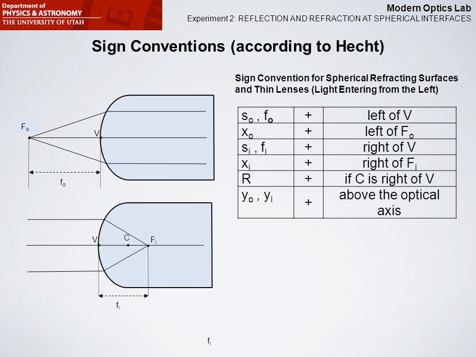 Modern Optics Lab Experiment 2: REFLECTION AND REFRACTION AT SPHERICAL INTERFACES Sign Conventions (according to Hecht) FiFi C V V FoFo fofo fifi fifi
