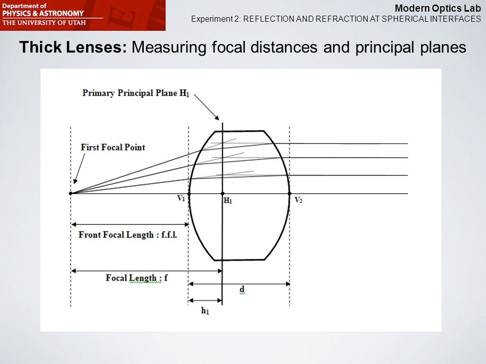 Modern Optics Lab Experiment 2: REFLECTION AND REFRACTION AT SPHERICAL INTERFACES Thick Lenses: Measuring focal distances and principal planes