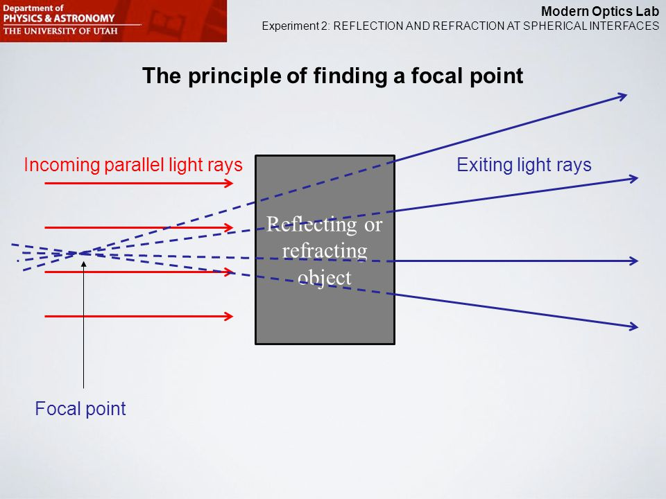 Modern Optics Lab Experiment 2: REFLECTION AND REFRACTION AT SPHERICAL INTERFACES The principle of finding a focal point Reflecting or refracting object Incoming parallel light raysExiting light rays Focal point