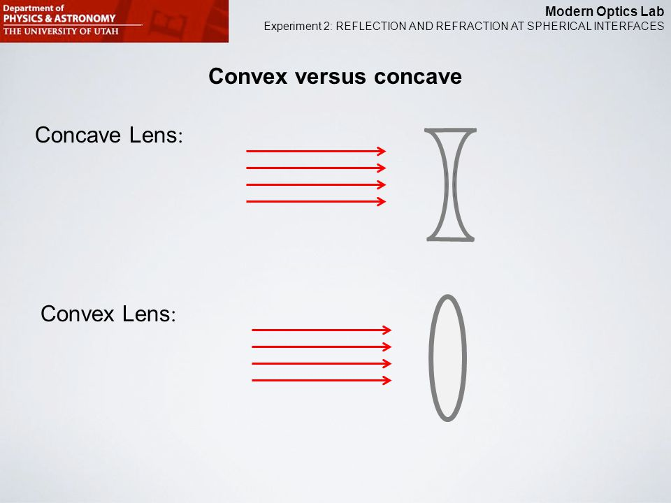 Modern Optics Lab Experiment 2: REFLECTION AND REFRACTION AT SPHERICAL INTERFACES Convex versus concave Concave Lens : Convex Lens :