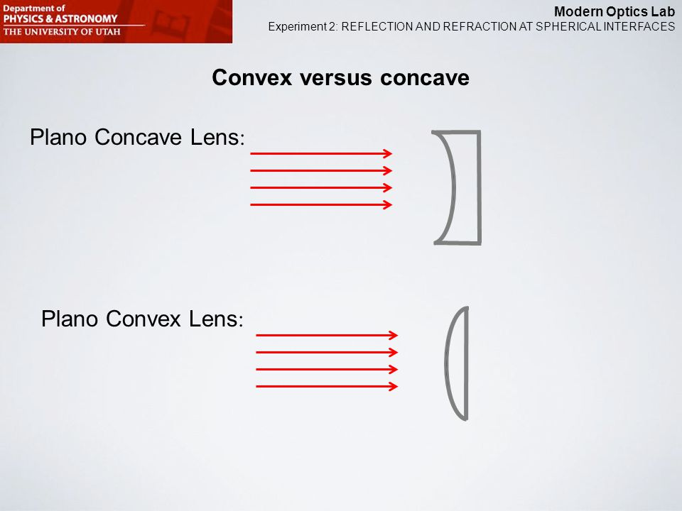 Modern Optics Lab Experiment 2: REFLECTION AND REFRACTION AT SPHERICAL INTERFACES Convex versus concave Convex Concave Lens :