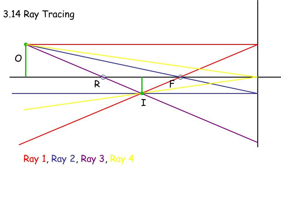3.14 Ray Tracing O RF I Ray 1, Ray 2, Ray 3, Ray 4