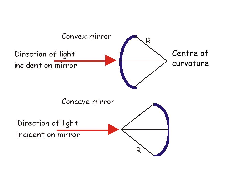 Centre of curvature