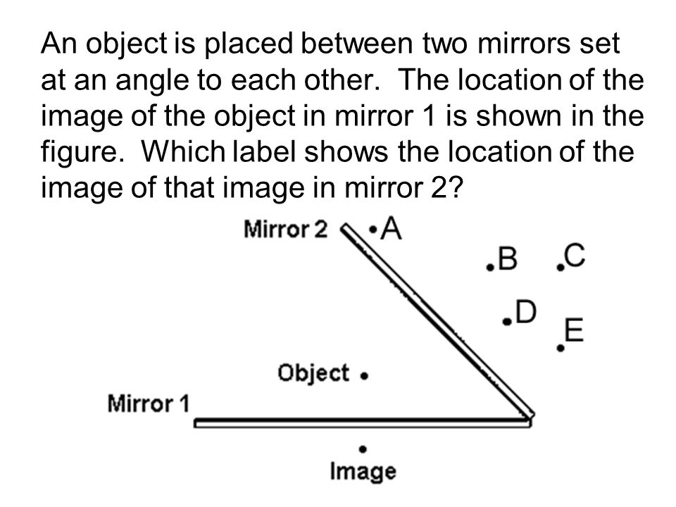 An object is placed between two mirrors set at an angle to each other. The location of the image of the object in mirror 1 is shown in the figure. Whi