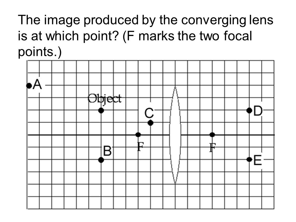 The image produced by the converging lens is at which point? (F marks the two focal points.)