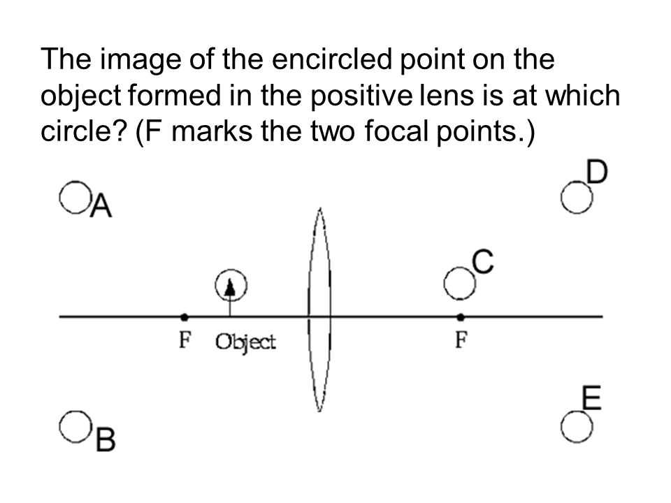 The image of the encircled point on the object formed in the positive lens is at which circle? (F marks the two focal points.)
