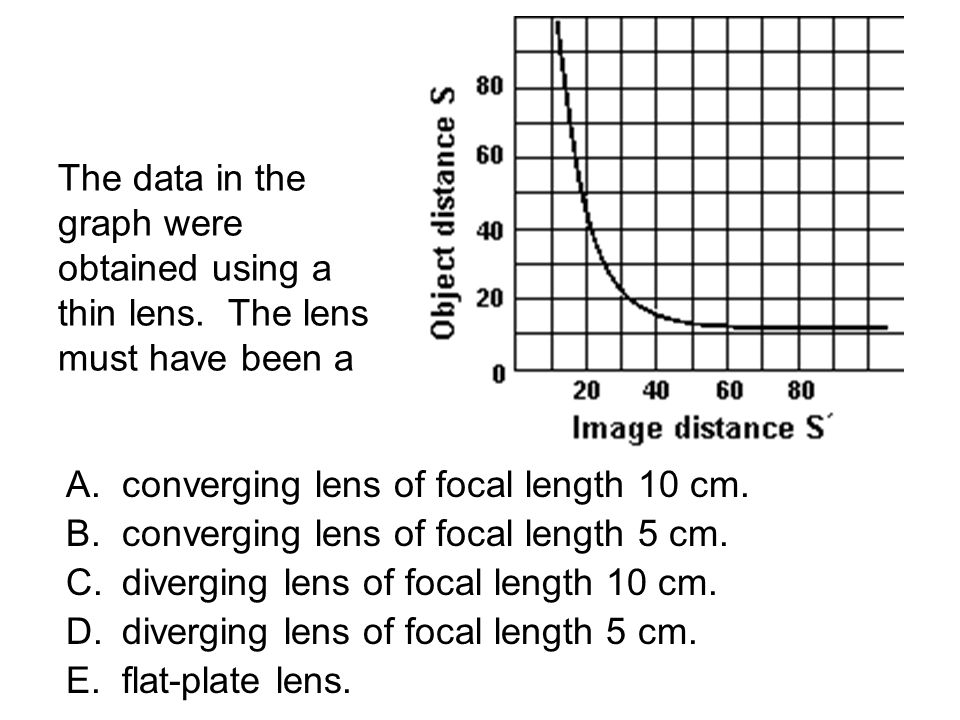 The data in the graph were obtained using a thin lens. The lens must have been a A.converging lens of focal length 10 cm. B.converging lens of focal l