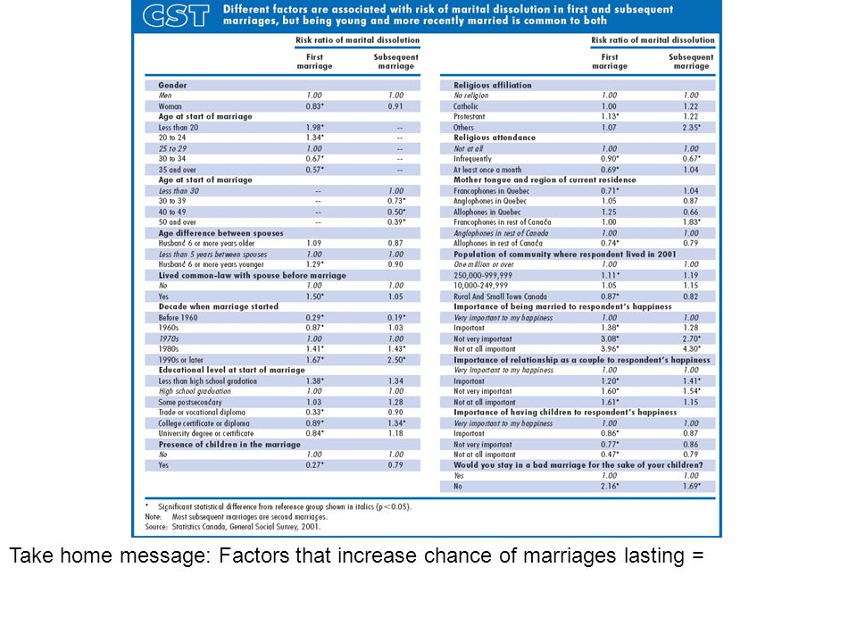 Take home message: Factors that increase chance of marriages lasting =