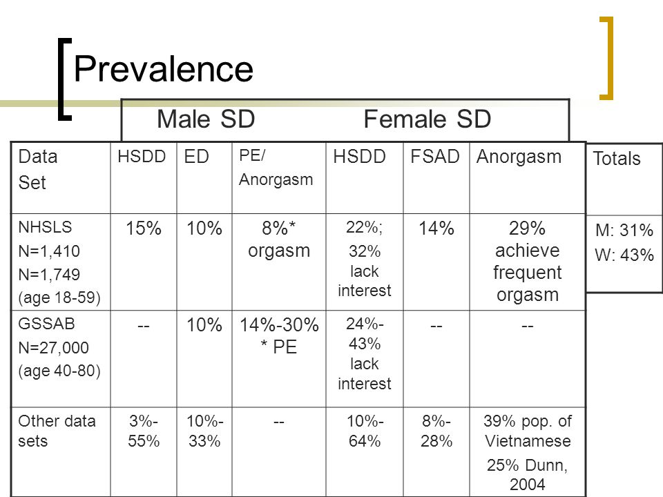 Prevalence Data Set HSDD ED PE/ Anorgasm HSDDFSADAnorgasm NHSLS N=1,410 N=1,749 (age 18-59) 15%10%8%* orgasm 22%; 32% lack interest 14%29% achieve frequent orgasm GSSAB N=27,000 (age 40-80) --10%14%-30% * PE 24%- 43% lack interest -- Other data sets 3%- 55% 10%- 33% --10%- 64% 8%- 28% 39% pop.