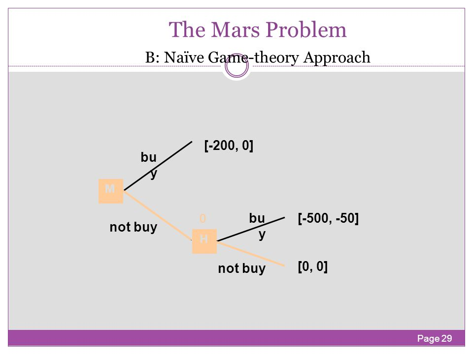 Page 28 The Mars Problem A: Decision-theory Approach [-200] bu y not buy M [0]