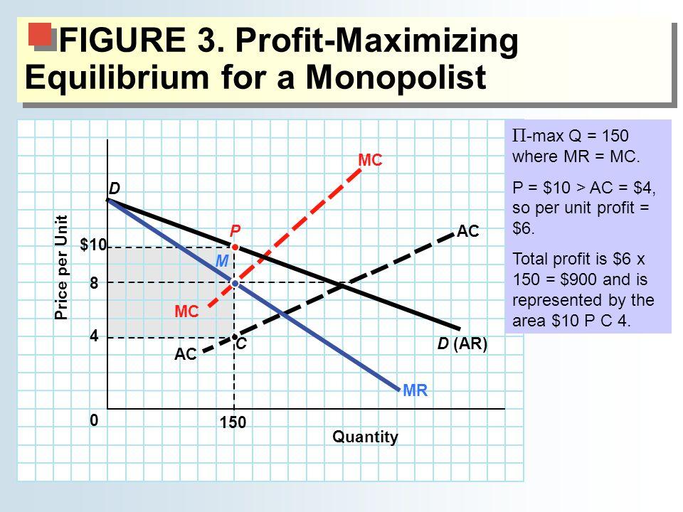 FIGURE 3. Profit-Maximizing Equilibrium for a Monopolist MC 0 4 $10 AC Quantity Price per Unit 8 150 C D(AR) D P MR M Π -max Q = 150 where MR = MC. P