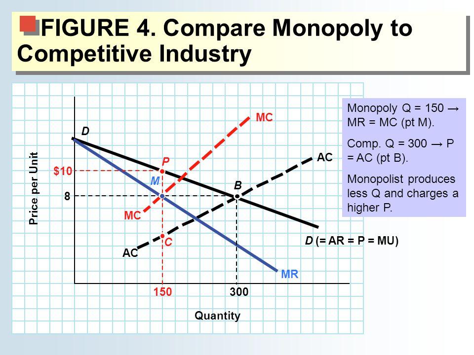 FIGURE 4. Compare Monopoly to Competitive Industry 300 $10 AC Quantity Price per Unit 8 150 D(= AR = P = MU) D MC MR B P M C Monopoly Q = 150 → MR = M