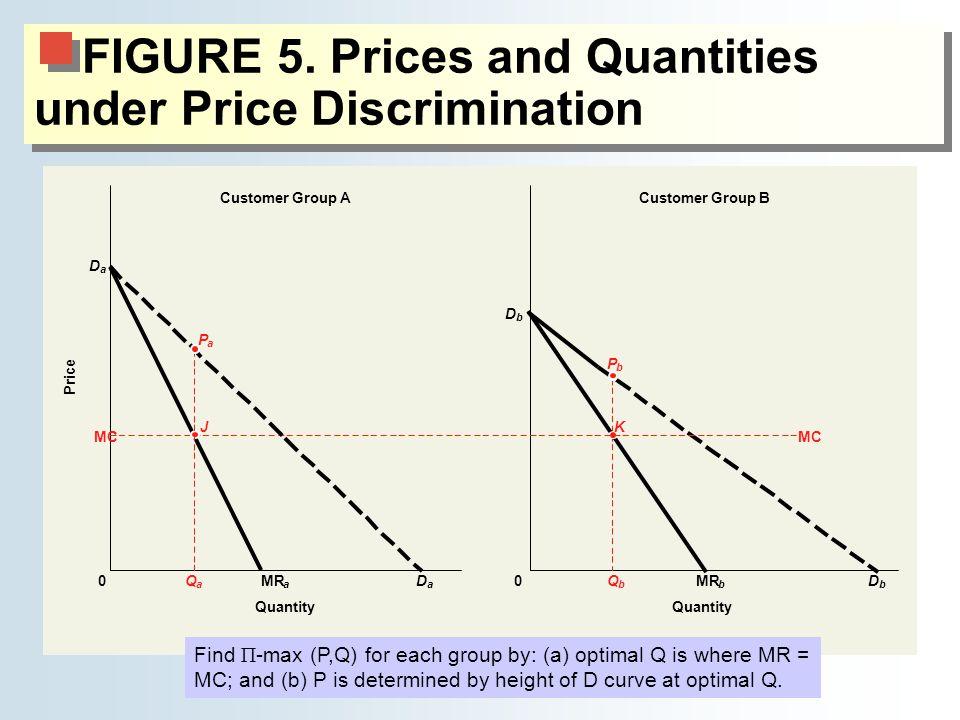 FIGURE 5. Prices and Quantities under Price Discrimination D b D b MR a Q a b Q b P b K Customer Group BCustomer Group A Quantity 0 MC Price Quantity