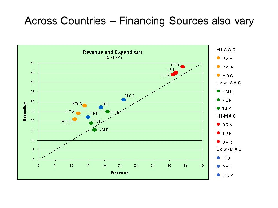 Across Countries – Financing Sources also vary