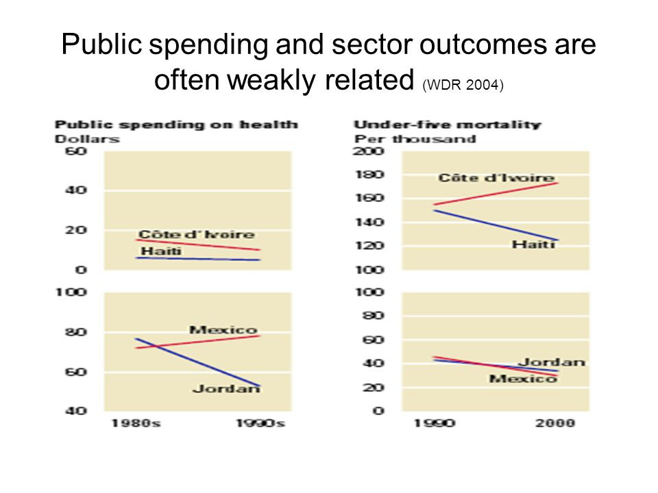 Public spending and sector outcomes are often weakly related (WDR 2004)