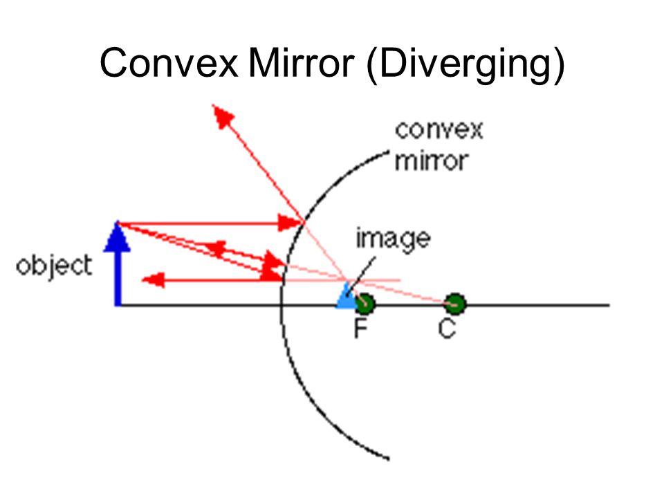Convex Mirror (Diverging)