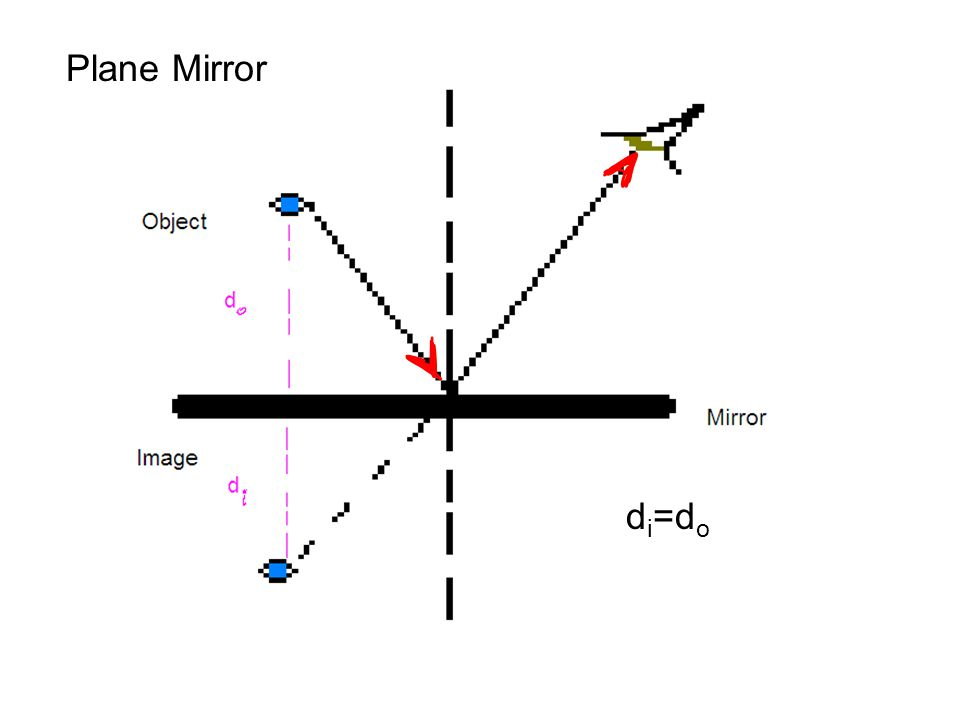 Plane Mirror d i =d o
