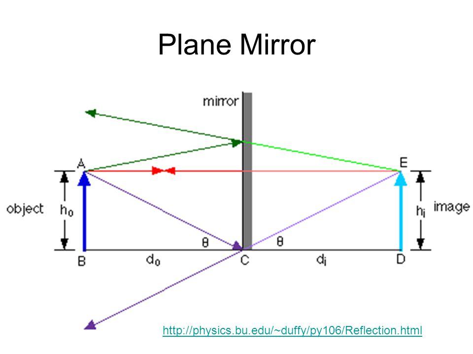 Plane Mirror http://physics.bu.edu/~duffy/py106/Reflection.html