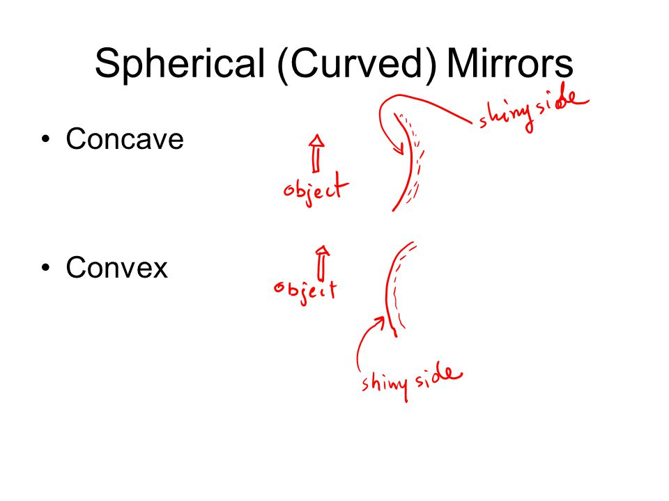 Summary for Convex Mirror Always: Virtual, reduced, upright image