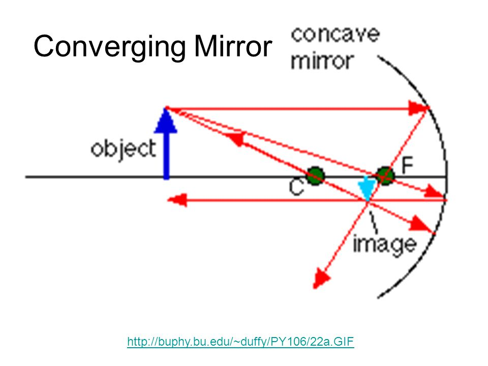Summary for Concave Mirror When object is: Beyond C At C Between C and F At F Between F and mirror Image is: Between C and F At C Beyond C No image Virtual image