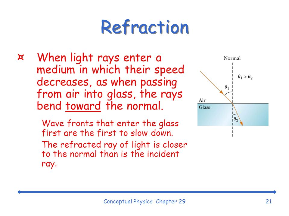 Conceptual Physics Chapter 2921 Refraction ¤When light rays enter a medium in which their speed decreases, as when passing from air into glass, the rays bend toward the normal.