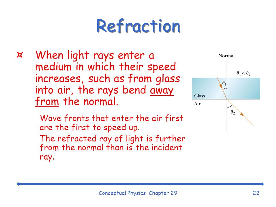 Conceptual Physics Chapter 2922 Refraction ¤When light rays enter a medium in which their speed increases, such as from glass into air, the rays bend away from the normal.