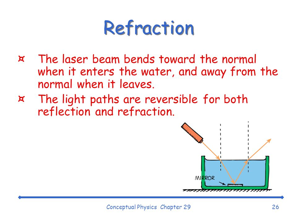 Conceptual Physics Chapter 2926 Refraction ¤The laser beam bends toward the normal when it enters the water, and away from the normal when it leaves.