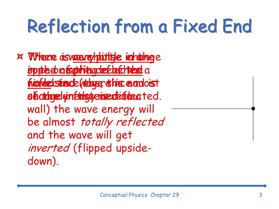 Conceptual Physics Chapter 293 Reflection from a Fixed End ¤When a wave pulse in a rope or spring reaches a fixed end (e.g., the end is securely fastened to a wall) the wave energy will be almost totally reflected and the wave will get inverted (flipped upside- down).