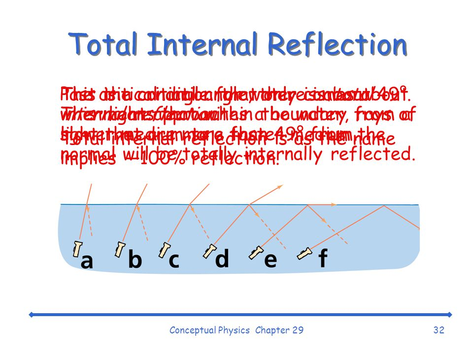 Conceptual Physics Chapter 2932 Total Internal Reflection Past the critical angle, there is total internal reflection.