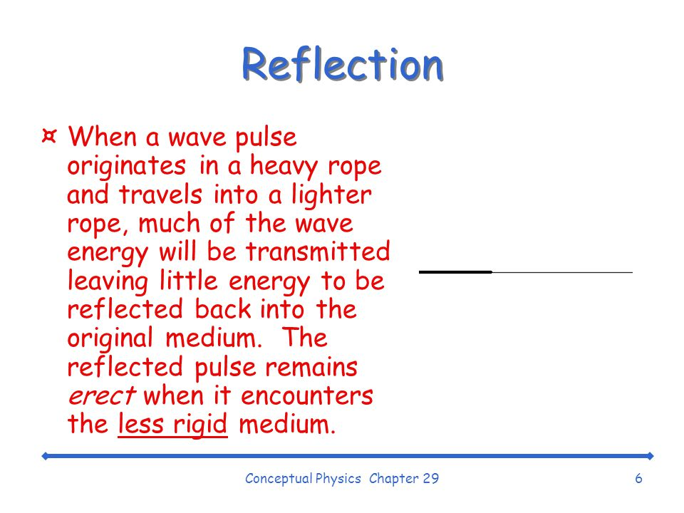 Conceptual Physics Chapter 296 Reflection ¤When a wave pulse originates in a heavy rope and travels into a lighter rope, much of the wave energy will be transmitted leaving little energy to be reflected back into the original medium.