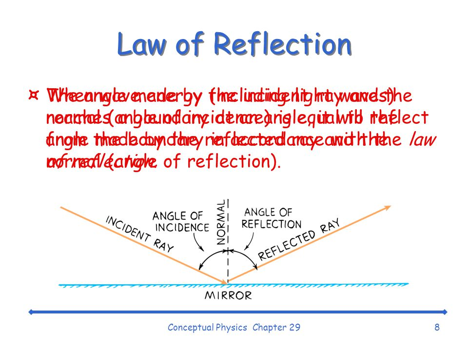 Conceptual Physics Chapter 298 Law of Reflection ¤When wave energy (including light waves) reaches a boundary at an angle, it will reflect from the boundary in accordance with the law of reflection.
