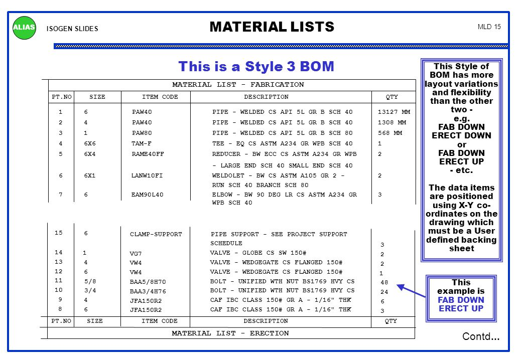 ISOGEN SLIDES MATERIAL LISTS ALIAS MLD 15 PT.NOSIZEITEM CODEDESCRIPTIONQTY MATERIAL LIST - FABRICATION 1PIPE - WELDED CS API 5L GR B SCH 406PAW4013127