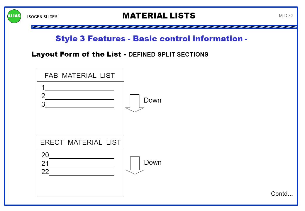 ISOGEN SLIDES MATERIAL LISTS ALIAS MLD 30 Layout Form of the List - DEFINED SPLIT SECTIONS FAB MATERIAL LIST 1__________________ 2__________________ 3