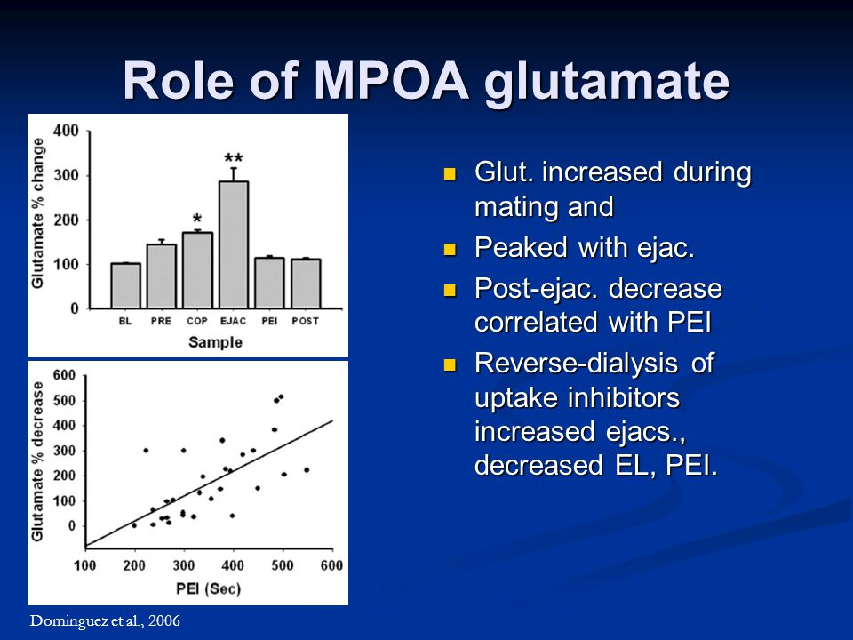 Role of MPOA glutamate Glut. increased during mating and Peaked with ejac.
