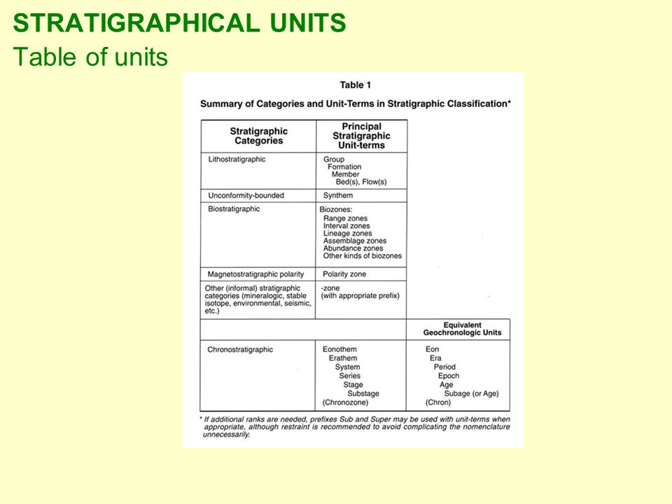 STRATIGRAPHICAL UNITS Table of units