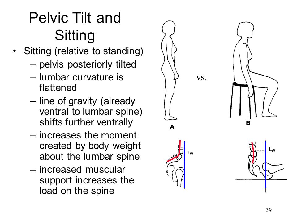 39 Pelvic Tilt and Sitting Sitting (relative to standing) –pelvis posteriorly tilted –lumbar curvature is flattened –line of gravity (already ventral