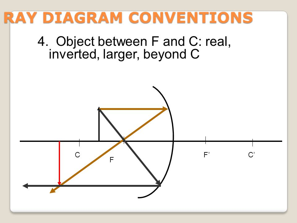 RAY DIAGRAM CONVENTIONS F CF'C' 4. Object between F and C: real, inverted, larger, beyond C