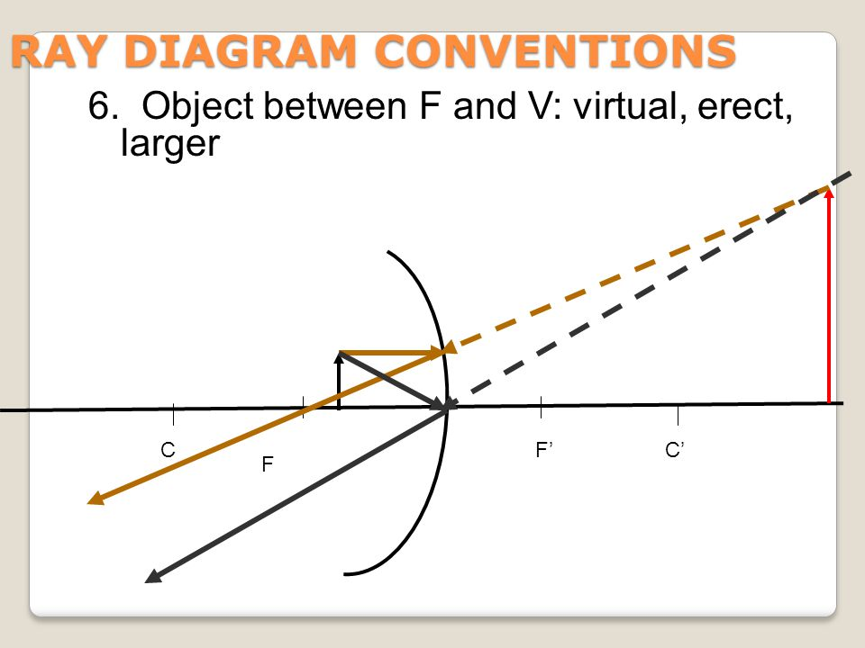 RAY DIAGRAM CONVENTIONS F CF'C' 6. Object between F and V: virtual, erect, larger