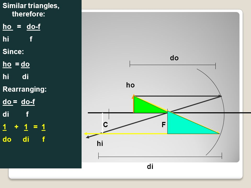 F ho C hi do di Similar triangles, therefore: ho = do-f hi f Since: ho = do hi di Rearranging: do = do-f di f 1 + 1 = 1 do di f