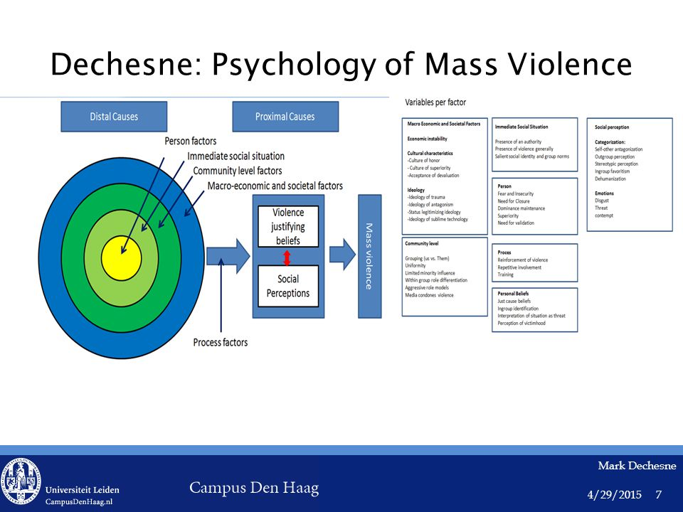 4/29/2015 Mark Dechesne 7 Dechesne: Psychology of Mass Violence