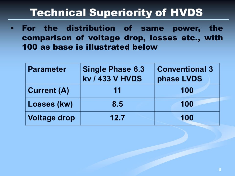 27 PROS & CONS in Restructuring existing LVDS to HVDS The monitoring of feeders in LVDS is difficult compared to HVDS as number of feeders to be monitored is in ratio of 60:1 Unauthorised tapping of LV lines is simple and rampant in LVDS whereas it is very difficult in HVDS ABC cables with tough insulation are indigenously available