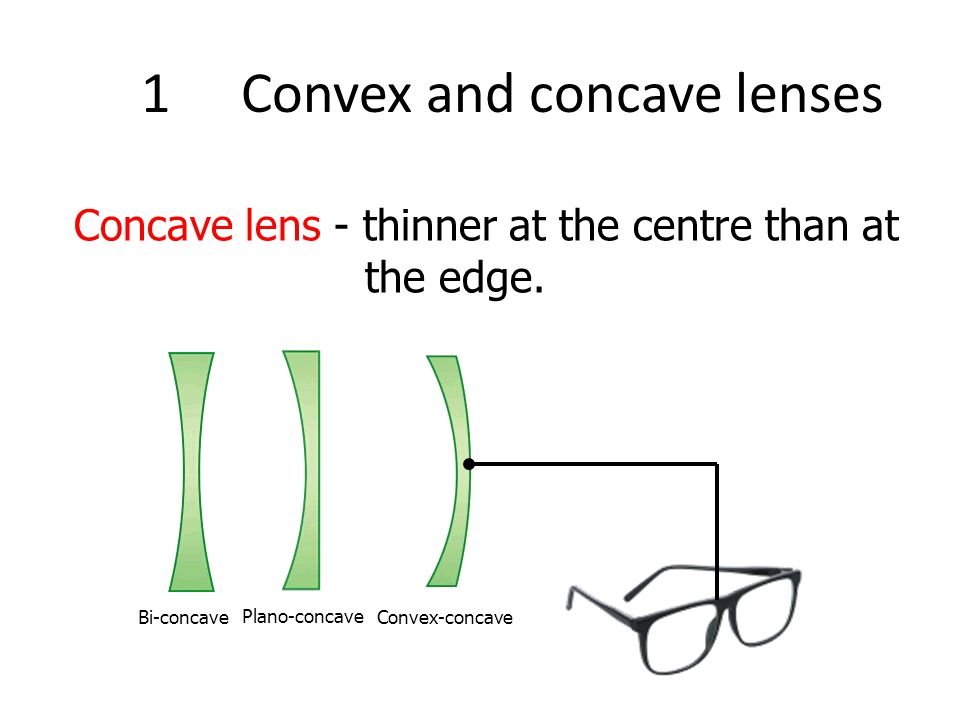 The Thin-Lens Equation