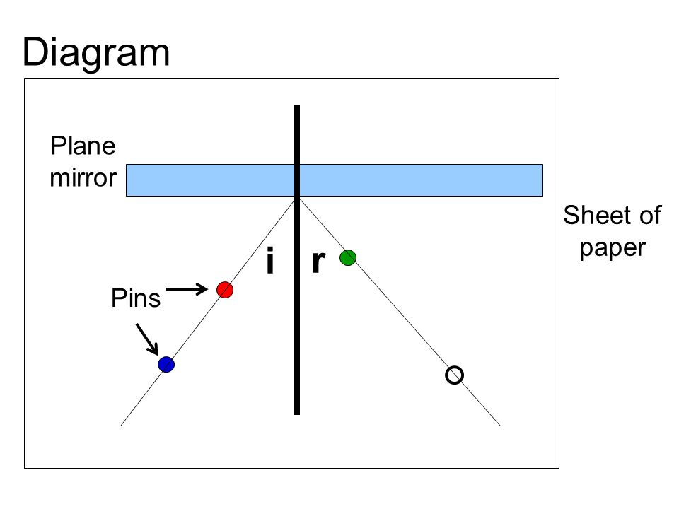 i r Plane mirror Pins Sheet of paper Diagram