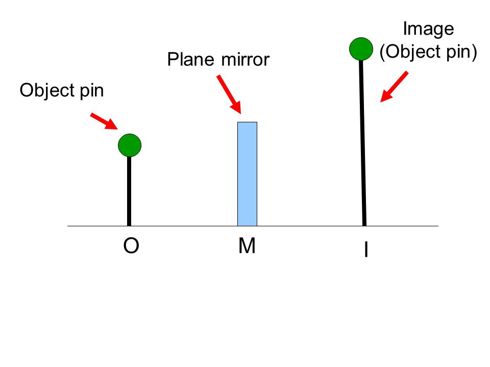 Object pin Plane mirror Image (Object pin) OM I
