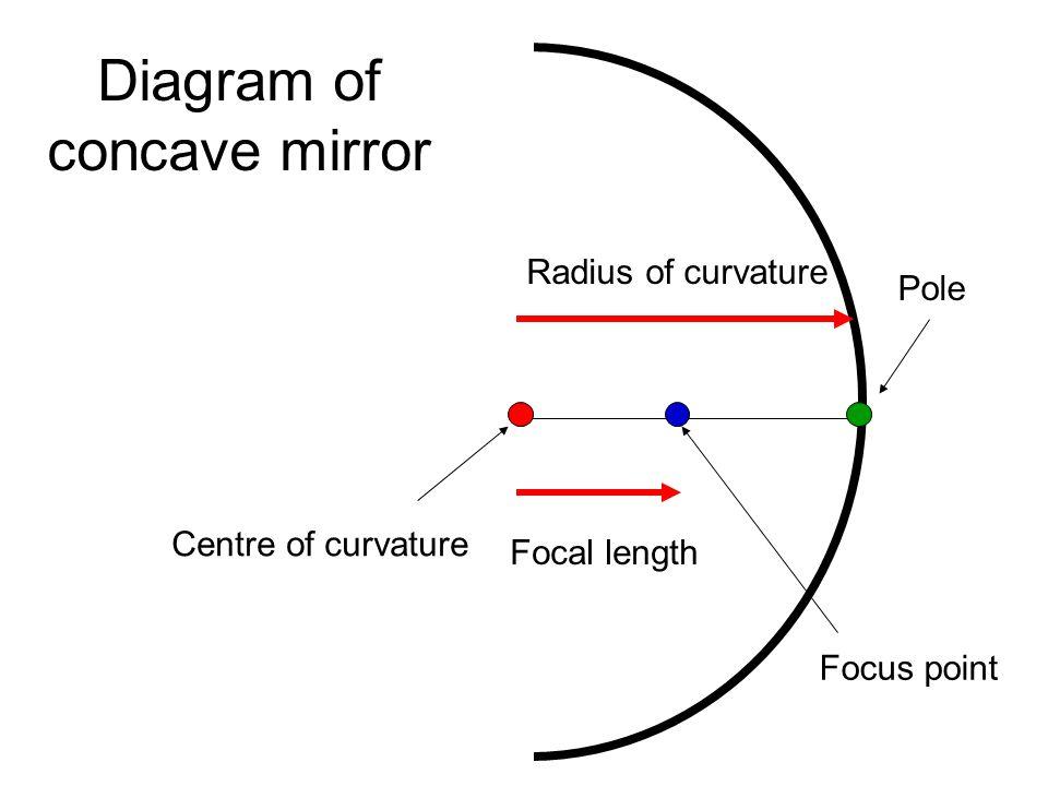 Radius of curvature Focal length Centre of curvature Pole Focus point Diagram of concave mirror