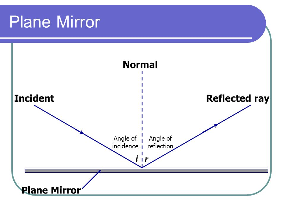 ir Normal Angle of incidence Angle of reflection Plane Mirror Reflected rayIncident ray Plane Mirror