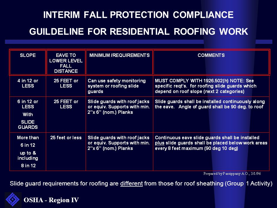 OSHA - Region IV INTERIM FALL PROTECTION COMPLIANCE GUILDELINE FOR RESIDENTIAL ROOFING WORK Slide guard requirements for roofing are different from th