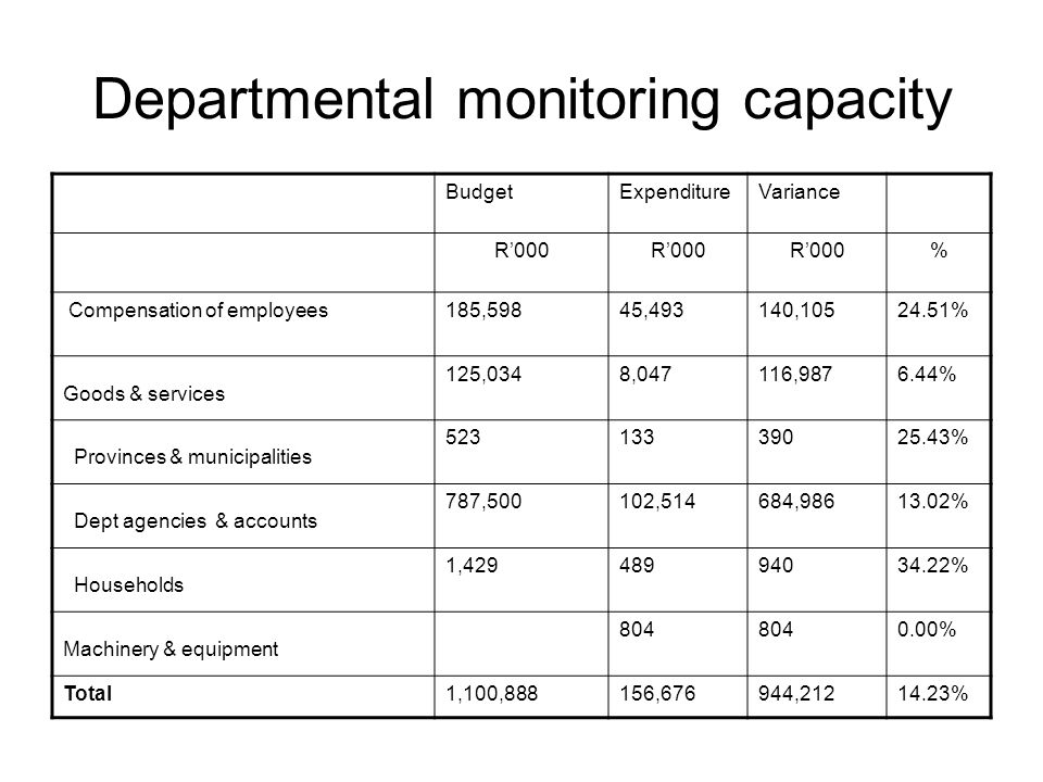 Departmental monitoring capacity BudgetExpenditureVariance R'000 % Compensation of employees185,59845,493140,10524.51% Goods & services 125,0348,04711