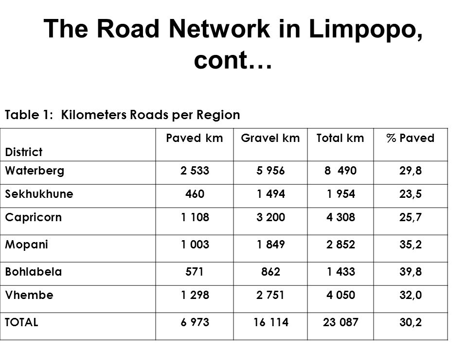 The Road Network in Limpopo, cont… Table 1: Kilometers Roads per Region District Paved kmGravel kmTotal km% Paved Waterberg2 5335 9568 49029,8 Sekhukh